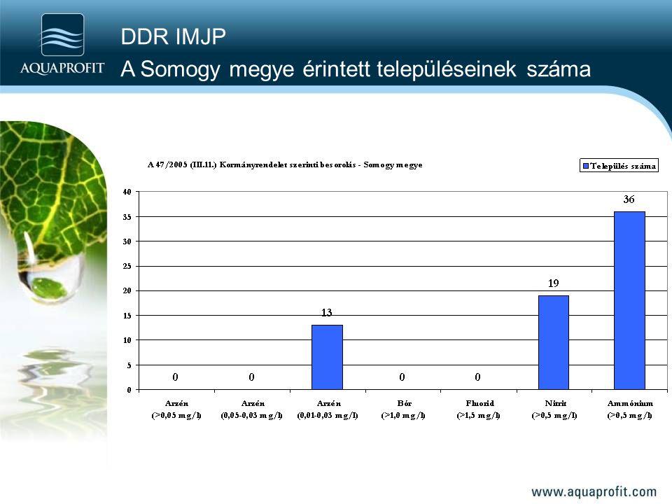 DDR IMJP A Somogy megye érintett településeinek száma