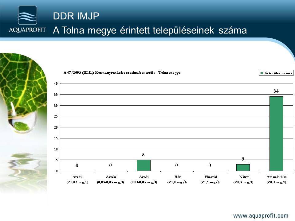 DDR IMJP A Tolna megye érintett településeinek száma