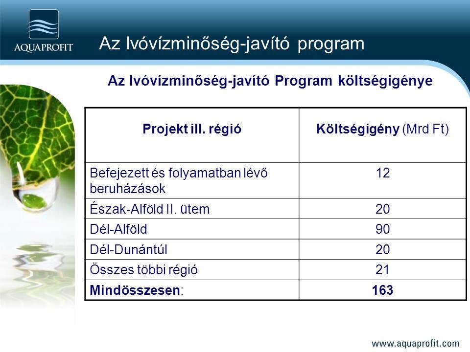 Az Ivóvízminőség-javító Program költségigénye