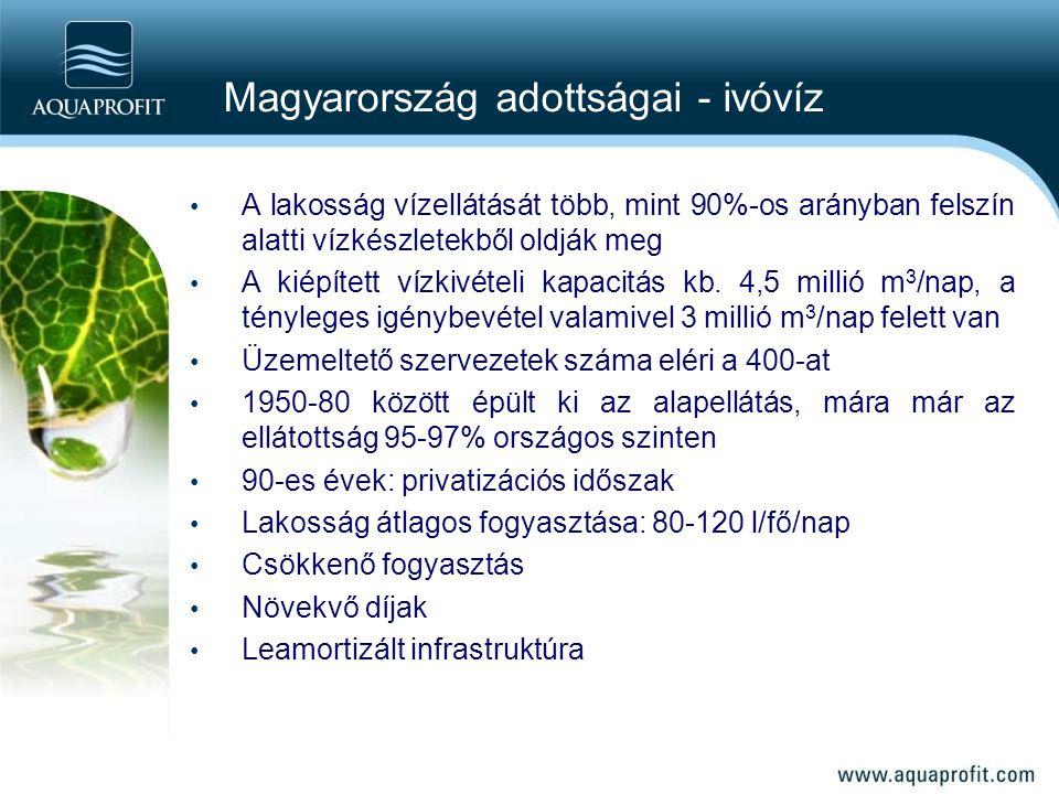 Magyarország adottságai - ivóvíz