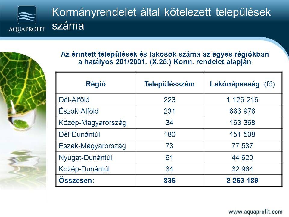 Kormányrendelet által kötelezett települések száma