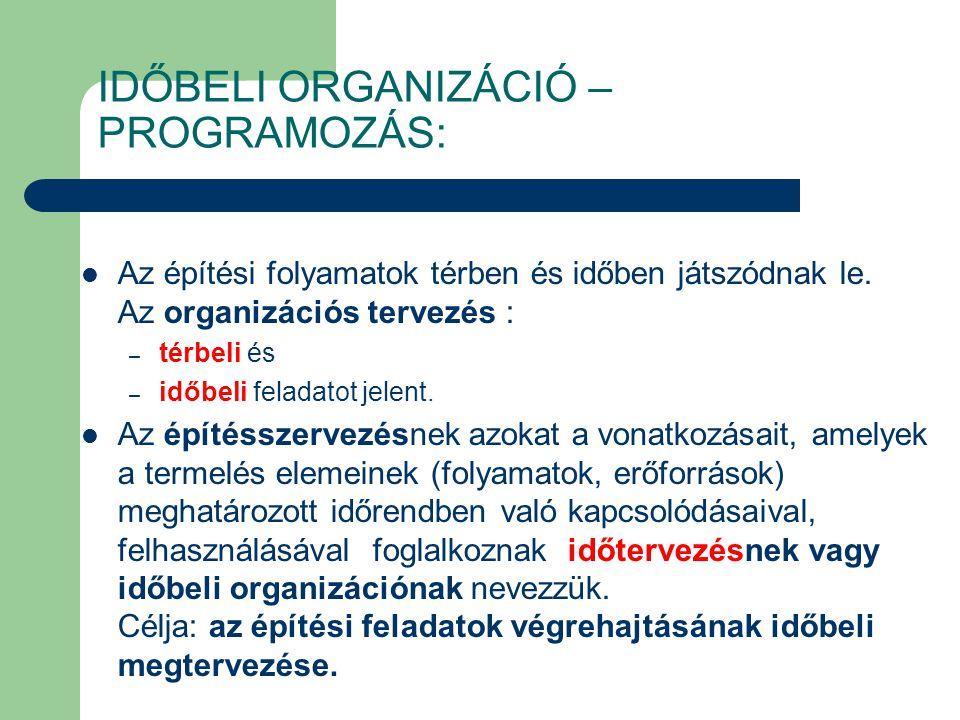 IDŐBELI ORGANIZÁCIÓ – PROGRAMOZÁS: