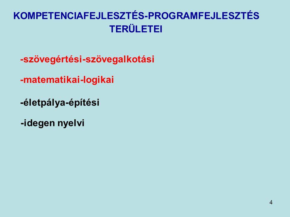 KOMPETENCIAFEJLESZTÉS-PROGRAMFEJLESZTÉS