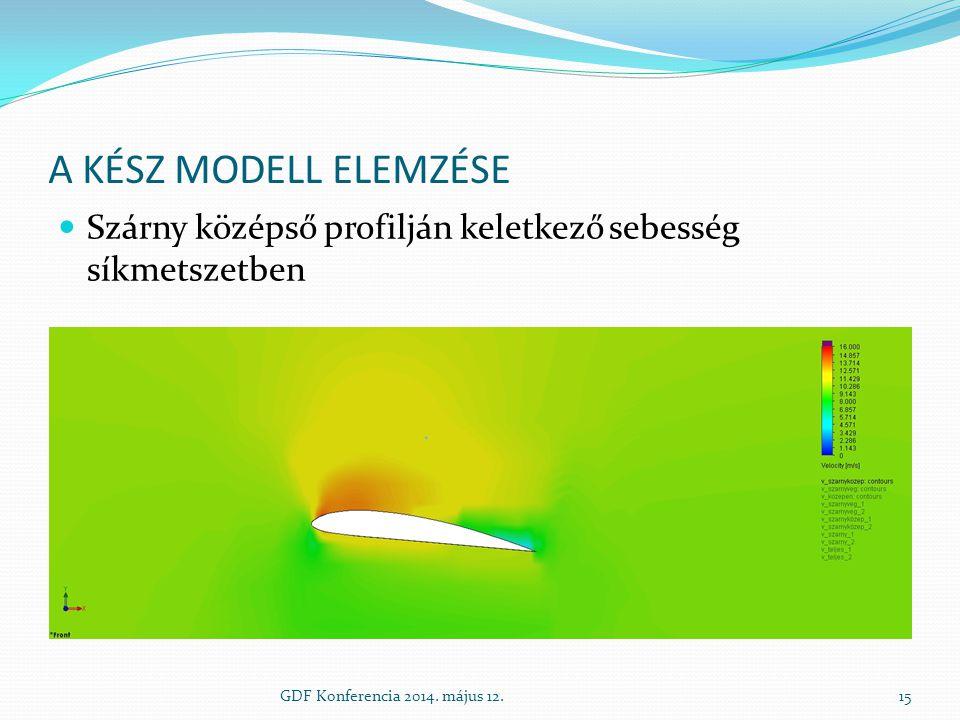 A kész modell elemzése Szárny középső profilján keletkező sebesség síkmetszetben.