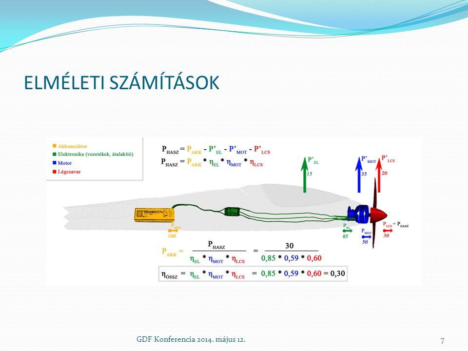 Elméleti számítások GDF Konferencia 2014. május 12.