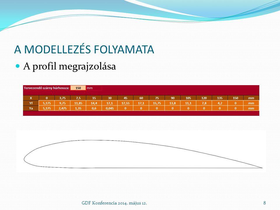A MODELLEZÉS FOLYAMATA