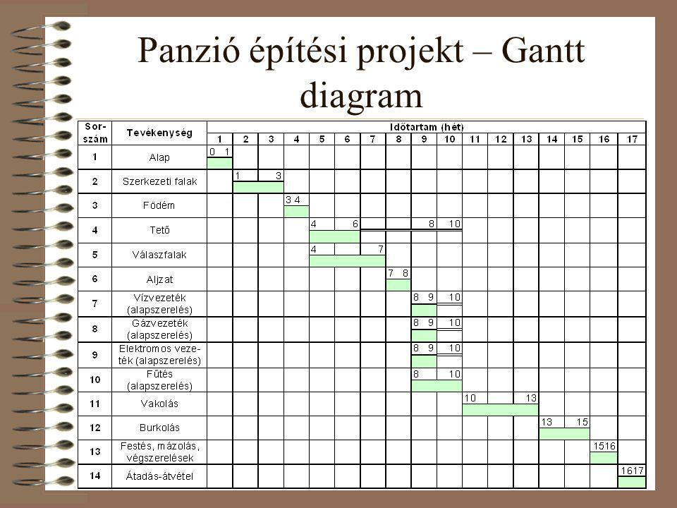 Panzió építési projekt – Gantt diagram