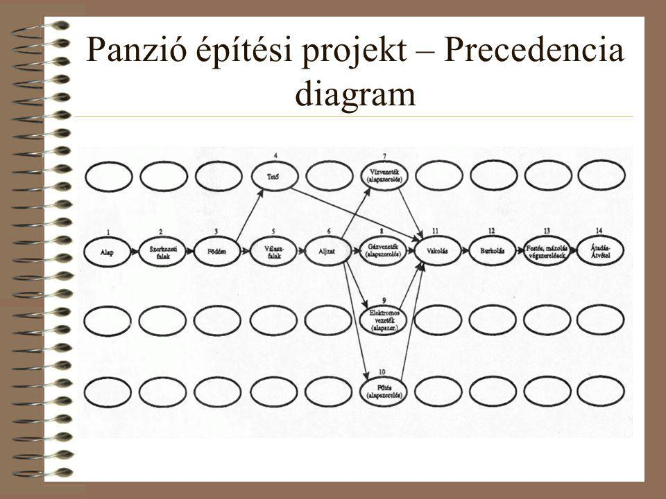 Panzió építési projekt – Precedencia diagram