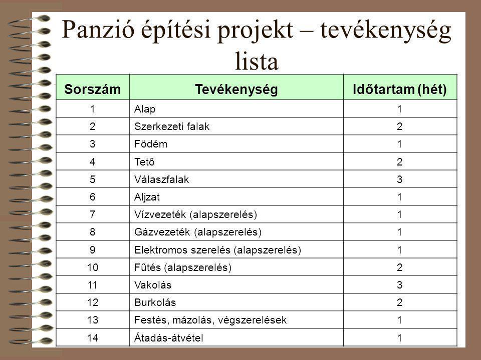 Panzió építési projekt – tevékenység lista