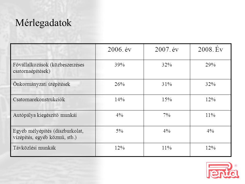 Mérlegadatok 2006. év. 2007. év. 2008. Év. Fővállalkozások (közbeszerzéses csatornaépítések) 39%