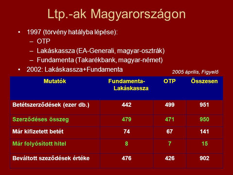 Ltp.-ak Magyarországon