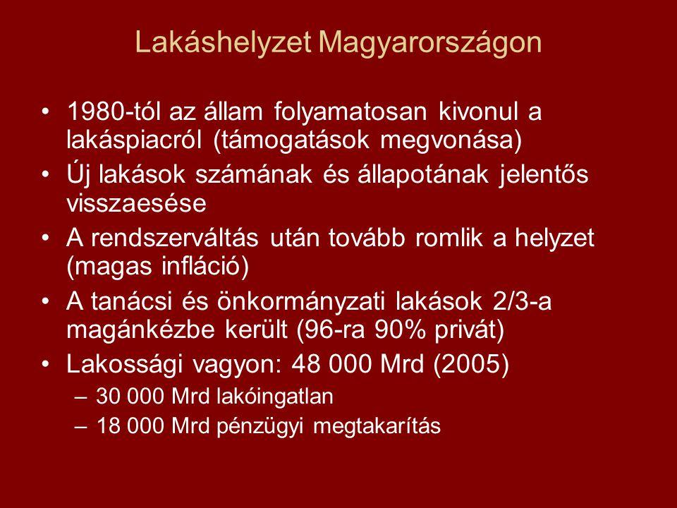 Lakáshelyzet Magyarországon