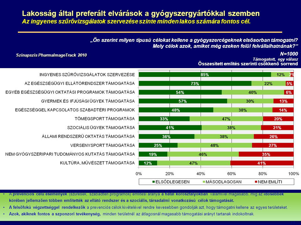 Lakosság által preferált elvárások a gyógyszergyártókkal szemben
