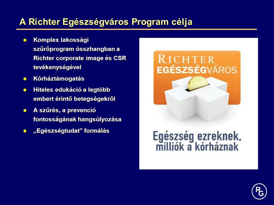 A Richter Egészségváros Program célja