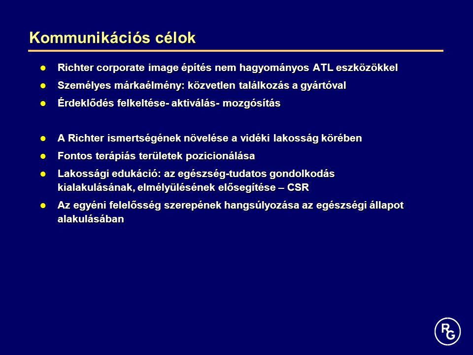 Kommunikációs célok Richter corporate image építés nem hagyományos ATL eszközökkel. Személyes márkaélmény: közvetlen találkozás a gyártóval.