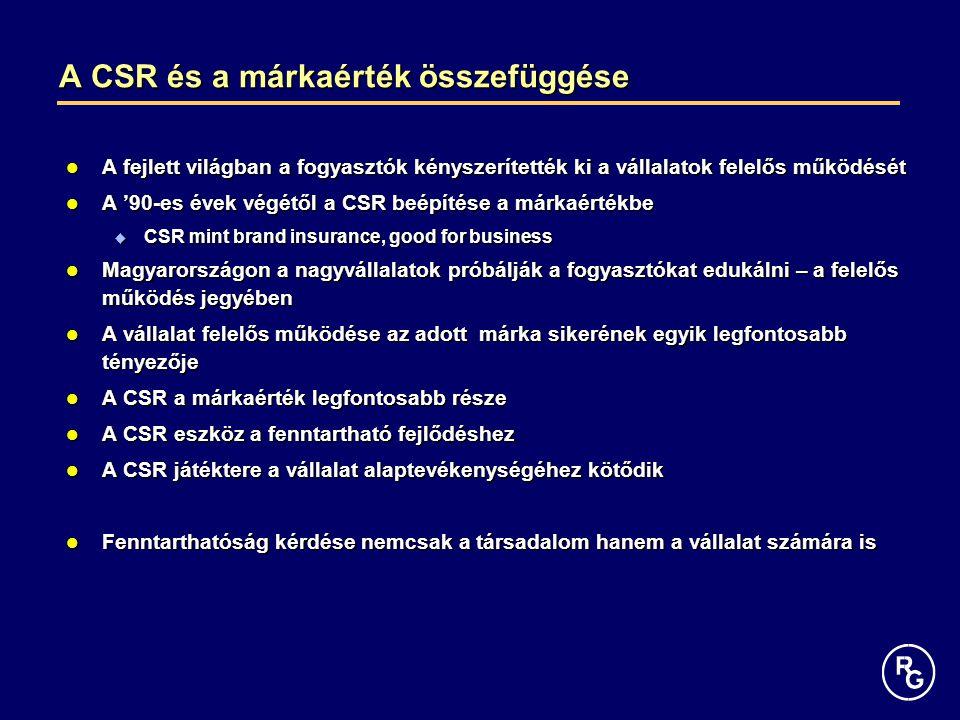 A CSR és a márkaérték összefüggése