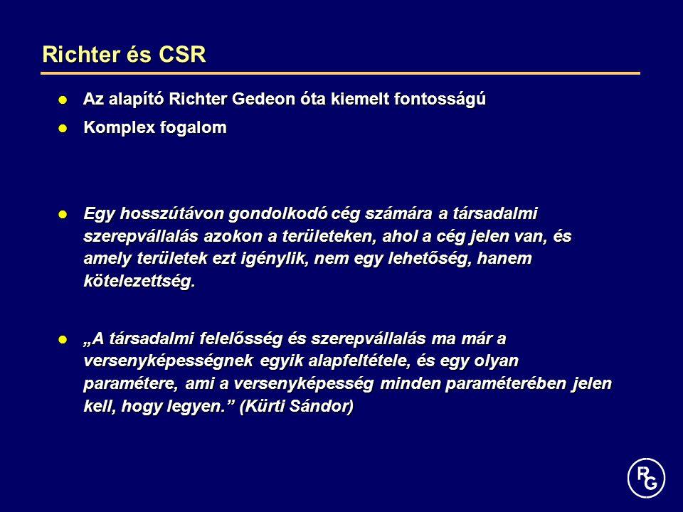 Richter és CSR Az alapító Richter Gedeon óta kiemelt fontosságú