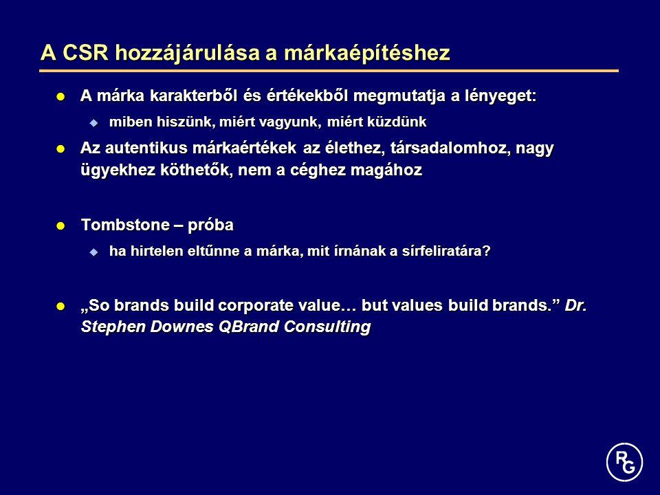 A CSR hozzájárulása a márkaépítéshez