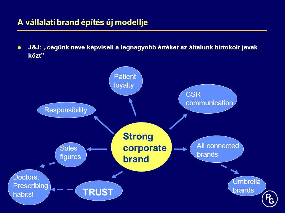 A vállalati brand építés új modellje