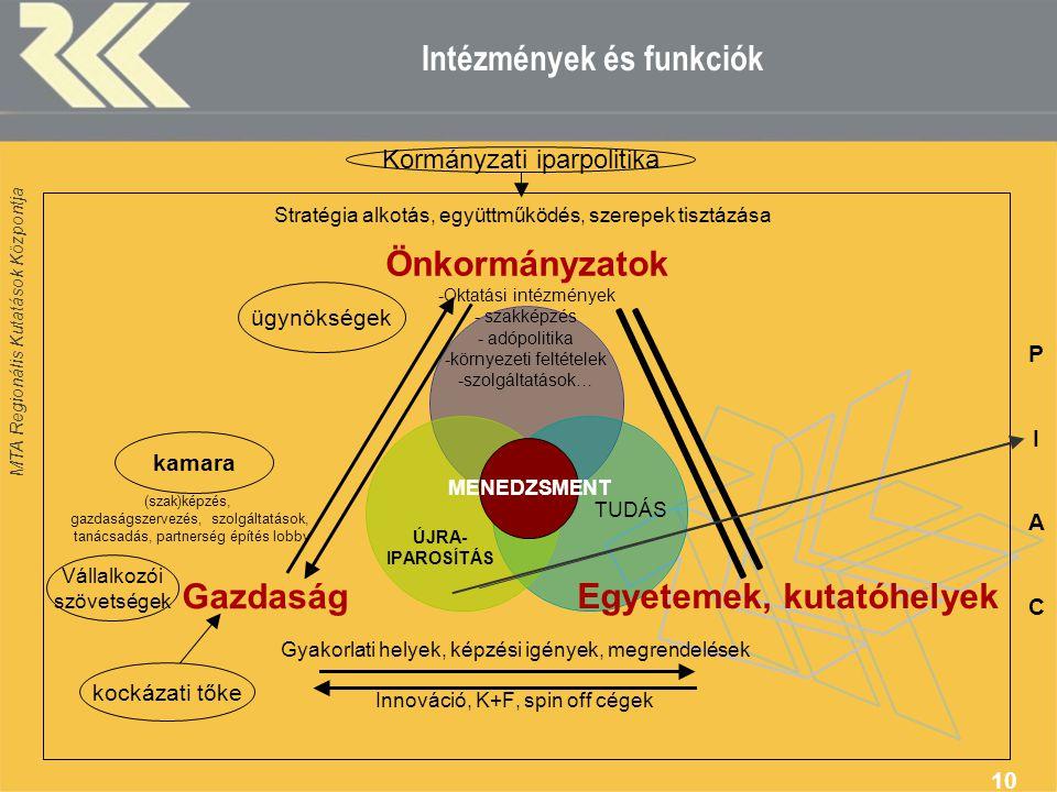 Intézmények és funkciók