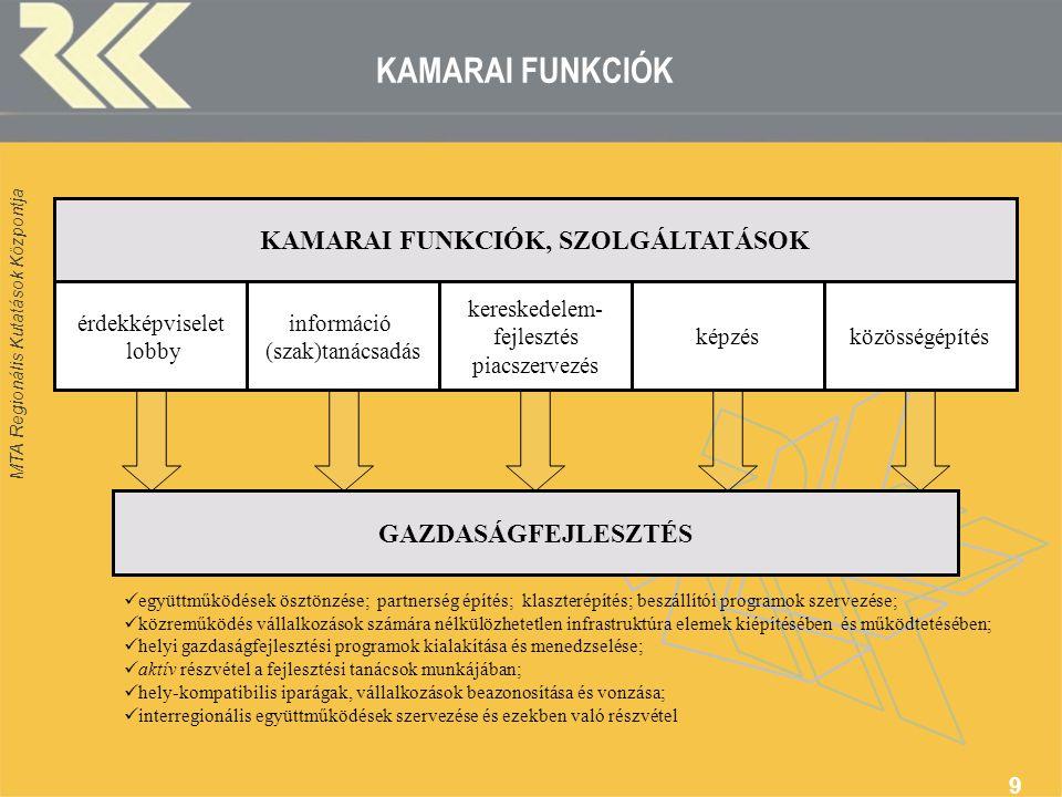 KAMARAI FUNKCIÓK, SZOLGÁLTATÁSOK