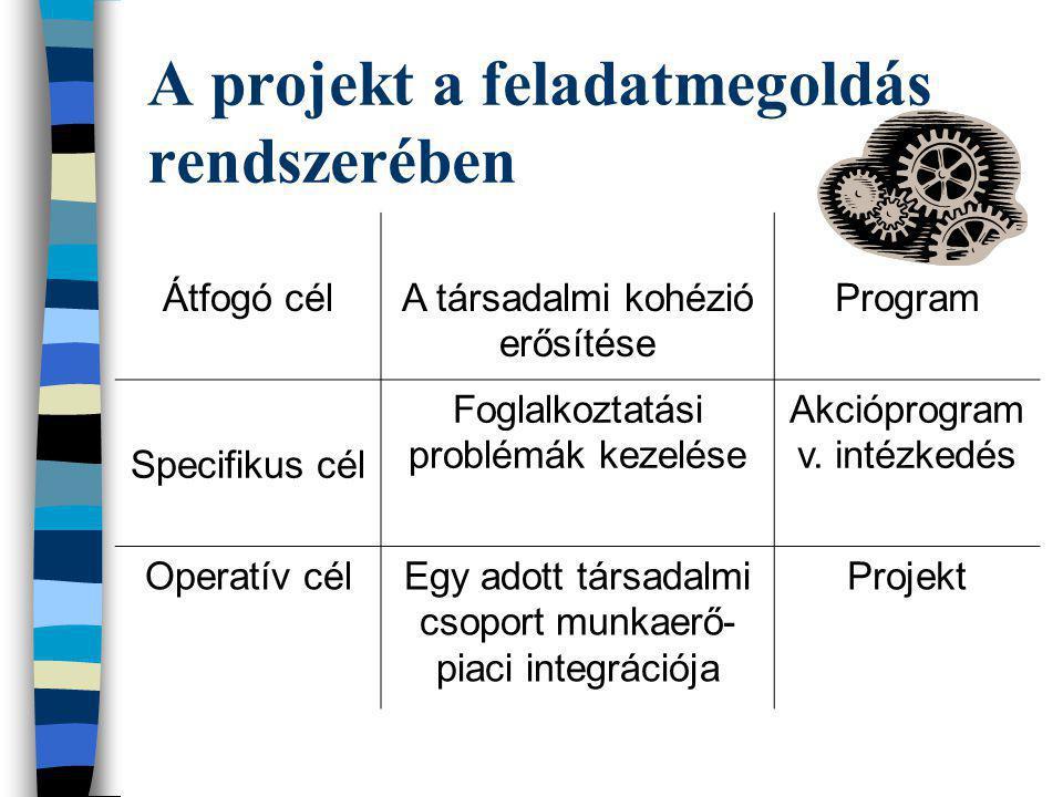 A projekt a feladatmegoldás rendszerében
