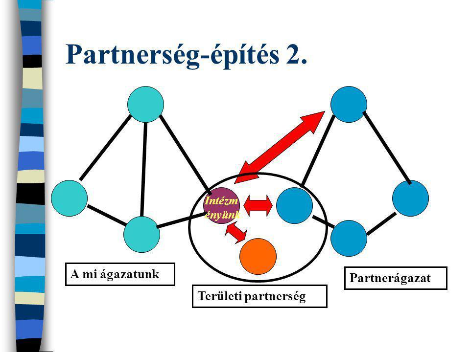 Partnerség-építés 2. A mi ágazatunk Partnerágazat Területi partnerség