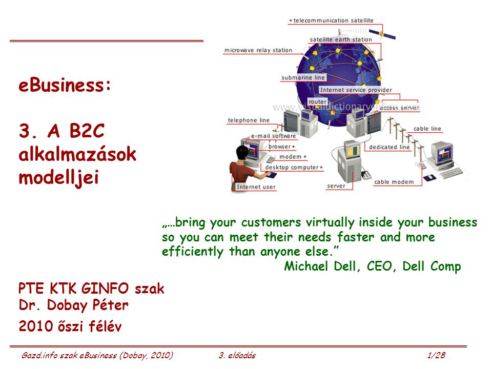 3. A B2C alkalmazások modelljei