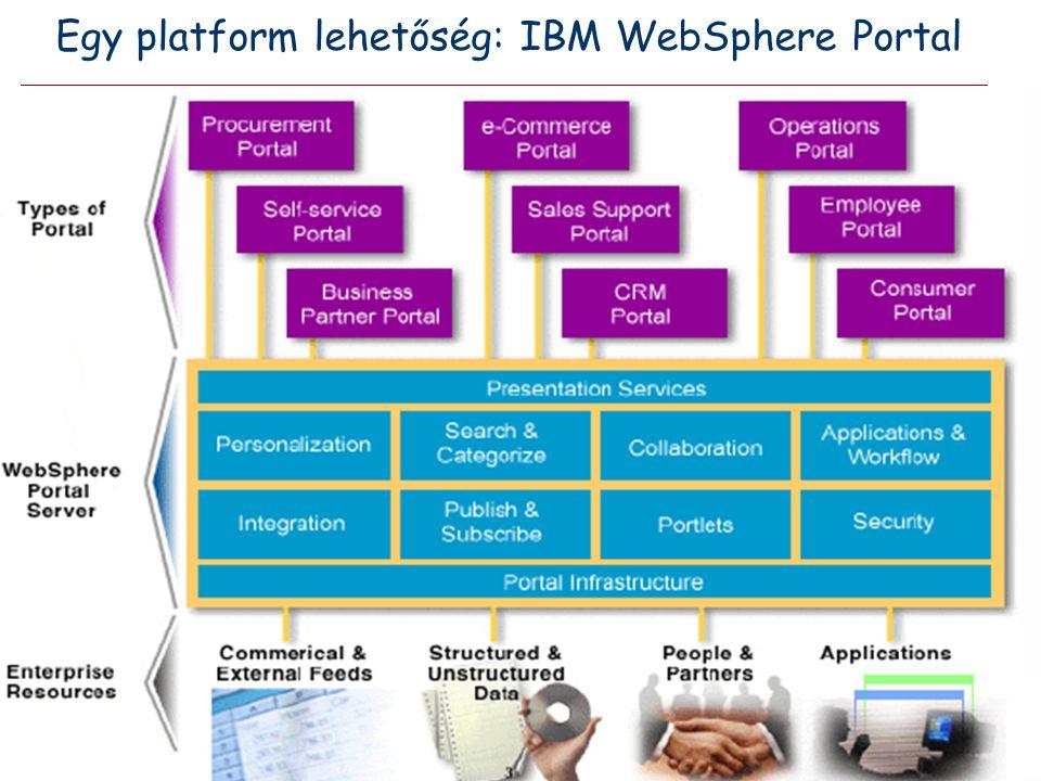 Egy platform lehetőség: IBM WebSphere Portal