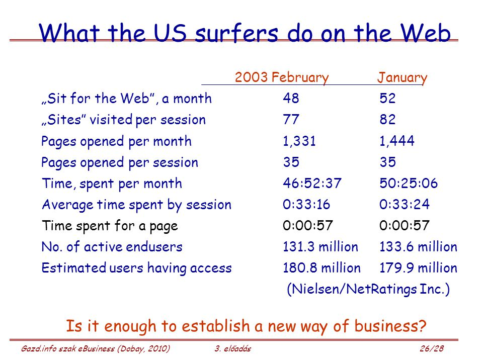 What the US surfers do on the Web