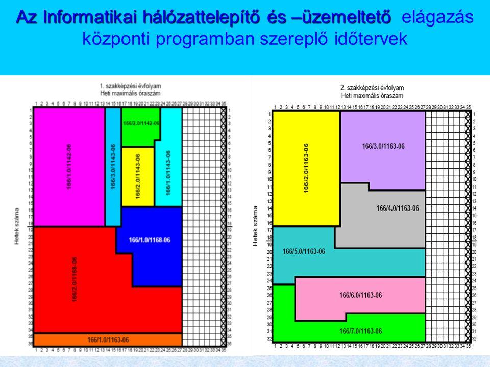 Az Informatikai hálózattelepítő és –üzemeltető elágazás központi programban szereplő időtervek