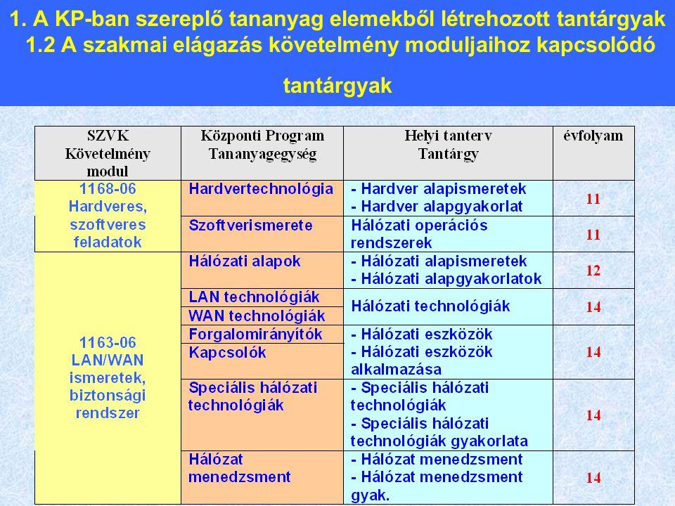 1. A KP-ban szereplő tananyag elemekből létrehozott tantárgyak 1