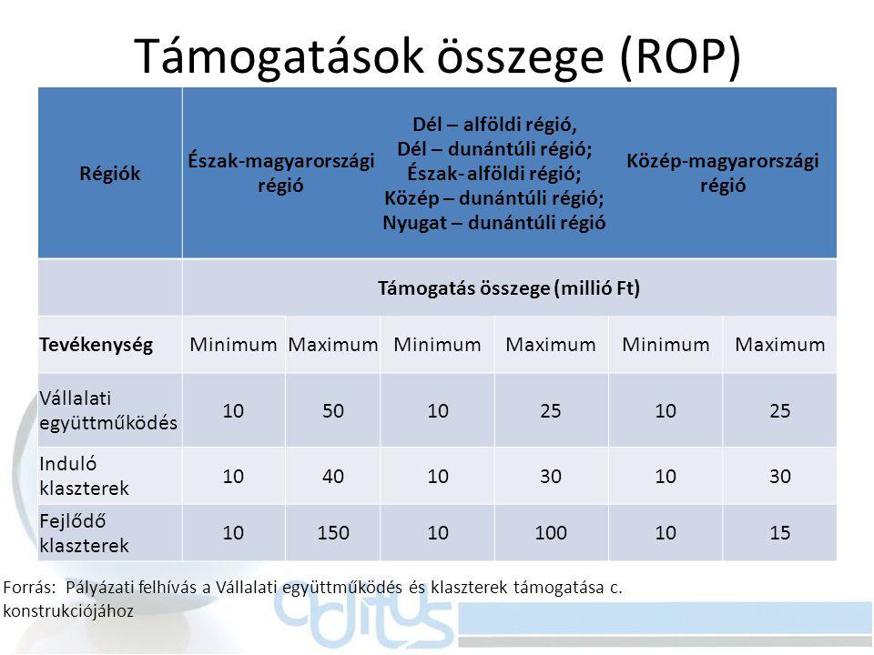 Támogatások összege (ROP)