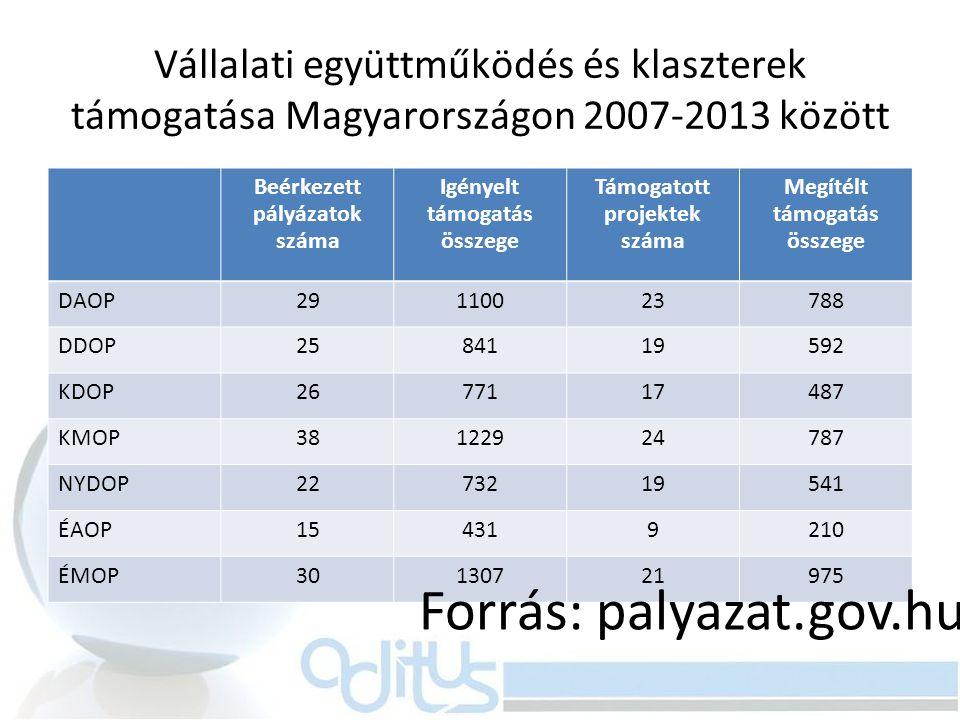 Forrás: palyazat.gov.hu