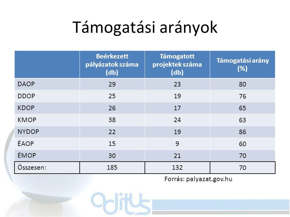 Beérkezett pályázatok száma (db) Támogatott projektek száma (db)