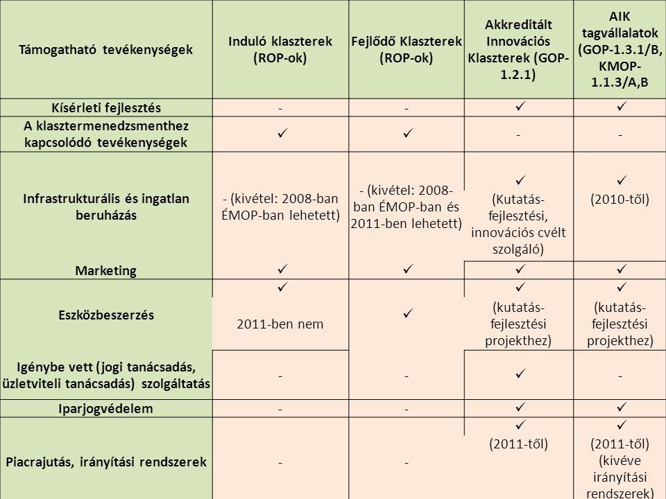 Támogatható tevékenységek Induló klaszterek (ROP-ok)