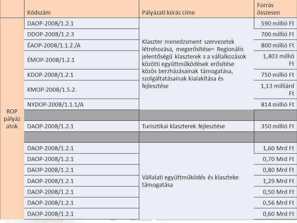 Kódszám. Pályázati kiírás címe. Forrás összesen. ROP pályázatok. DAOP-2008/1.2.1.
