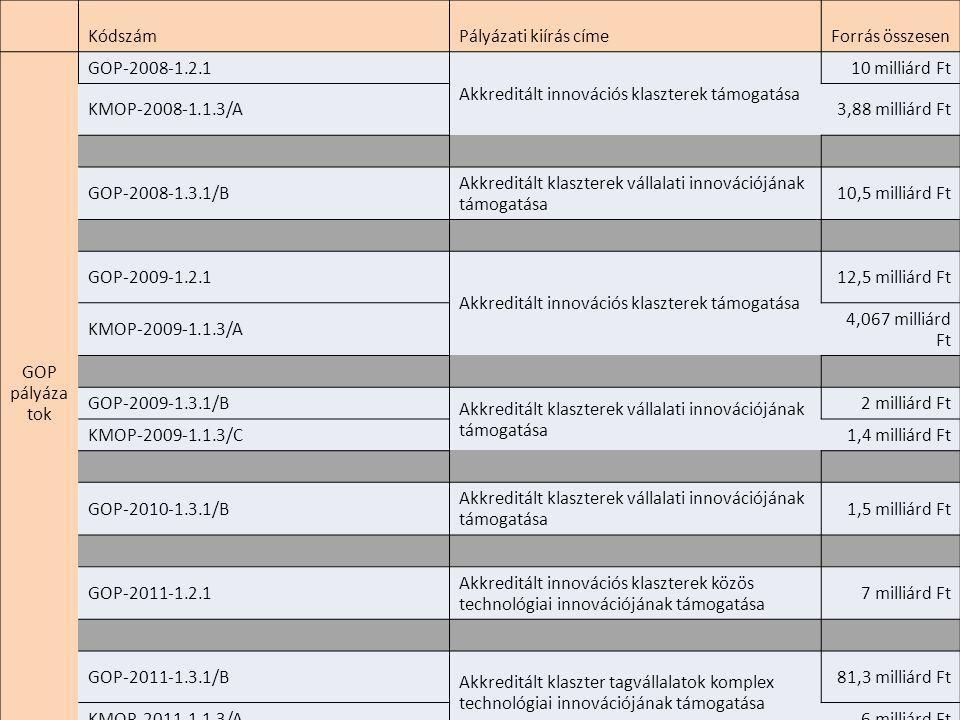 Kódszám. Pályázati kiírás címe. Forrás összesen. GOP pályázatok. GOP-2008-1.2.1. Akkreditált innovációs klaszterek támogatása.