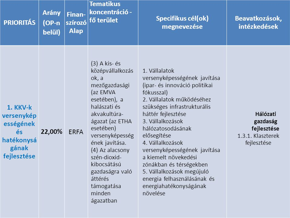 Tematikus koncentráció - fő terület Specifikus cél(ok) megnevezése