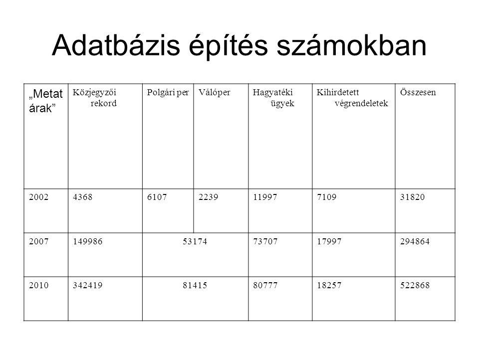 Adatbázis építés számokban
