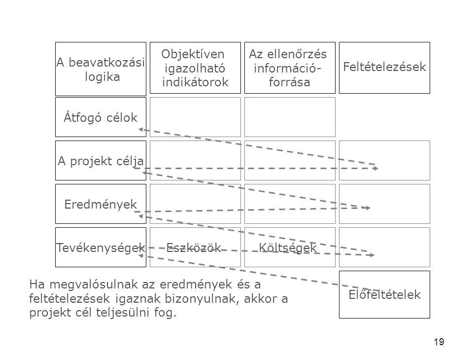 A beavatkozási logika. Objektíven. igazolható. indikátorok. Az ellenőrzés. információ- forrása.
