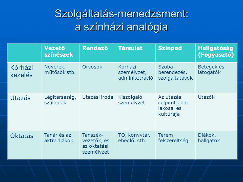 Szolgáltatás-menedzsment: a színházi analógia