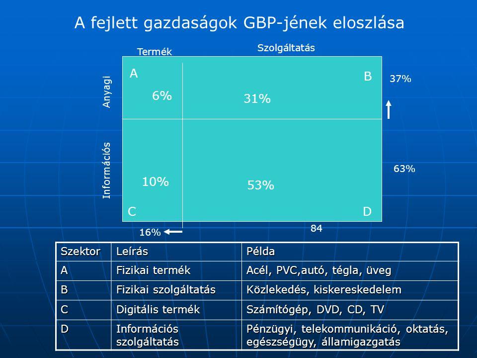 A fejlett gazdaságok GBP-jének eloszlása