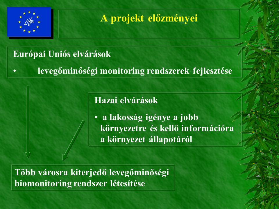 A projekt előzményei Európai Uniós elvárások