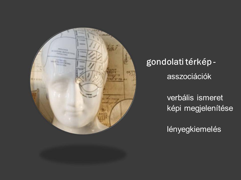 gondolati térkép - asszociációk verbális ismeret képi megjelenítése
