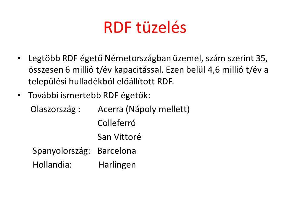 RDF tüzelés