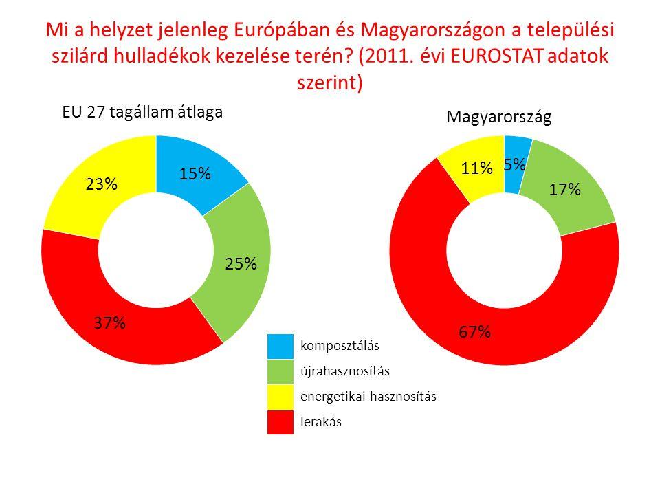 Mi a helyzet jelenleg Európában és Magyarországon a települési szilárd hulladékok kezelése terén (2011. évi EUROSTAT adatok szerint)