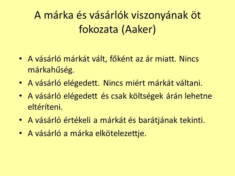 A márka és vásárlók viszonyának öt fokozata (Aaker)