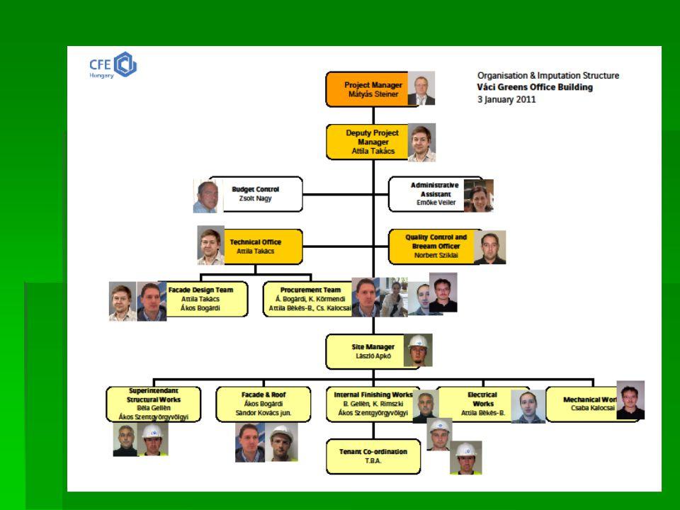 Építési munkák 2011. Váci Greens
