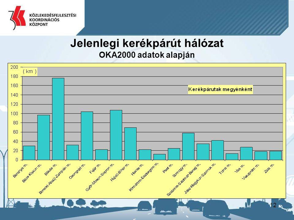 Jelenlegi kerékpárút hálózat OKA2000 adatok alapján